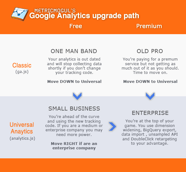 Google Analytics upgrade path