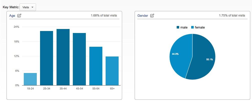Demographic report in Google Analytics