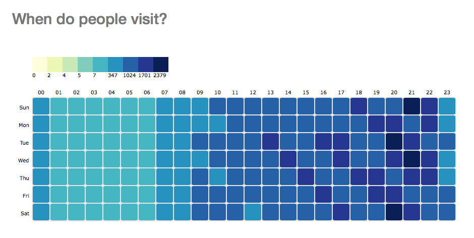 Google Analytics data visualisation