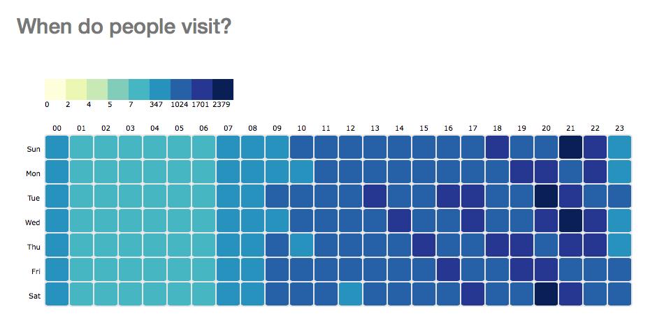 Google Analytics data visualisation