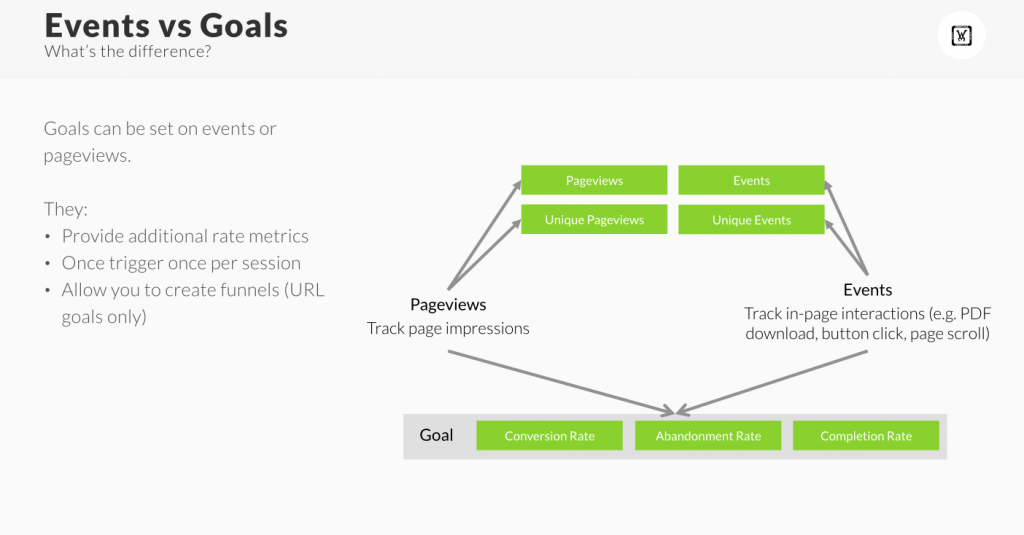 Events and goals google analytics