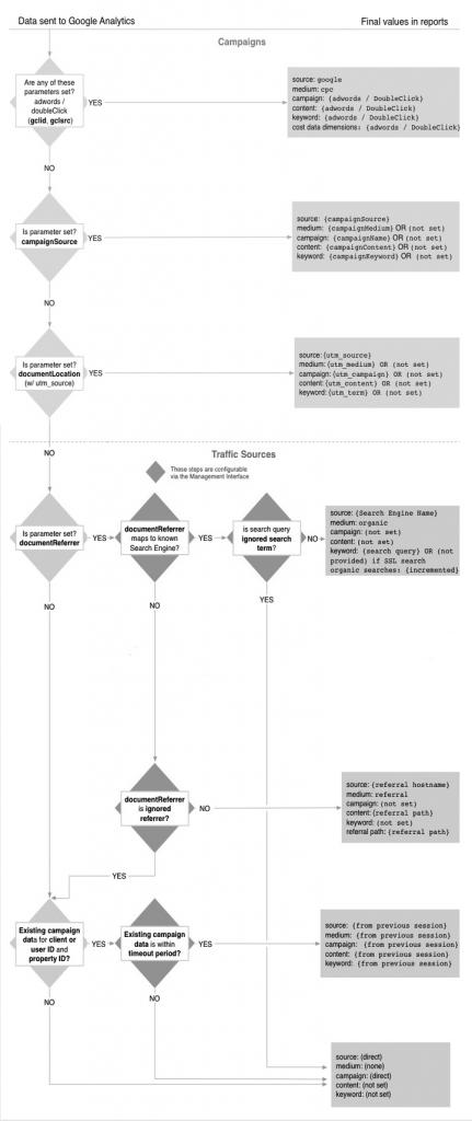 Google Analytics attribution flow